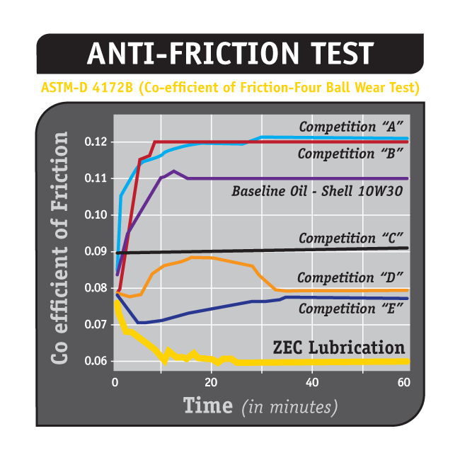 AntiFriction650